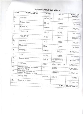 Request Mirongo Edu Dep Pg.2